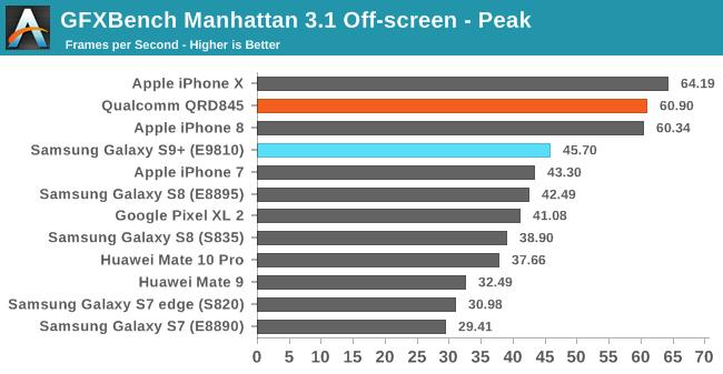 Samsung Galaxy S9+ оказался слабее iPhone 8