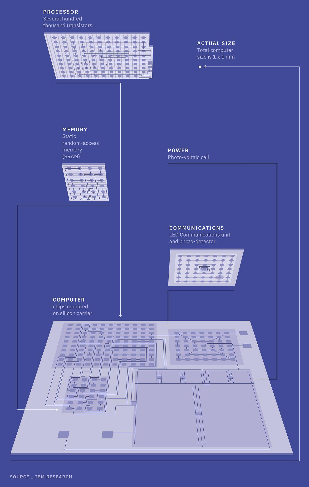 IBM показала крохотный блокчейн-компьютер