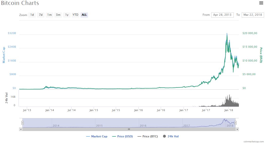 Что это было: создатель Twitter заявил, что через 10 лет биткоин будет единственной валютой