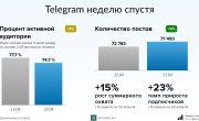 Цифра дня: сколько человек перестало использовать Telegram после блокировки