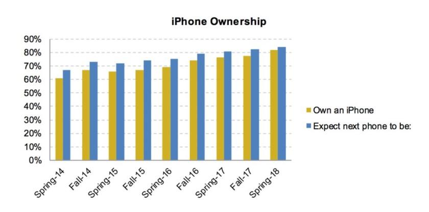 Школьники предпочитают iPhone и не хотят переходить на Android