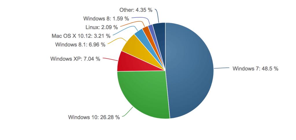 Провал Steam Machine — во всем виноват Linux?