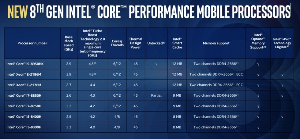 Intel Core i9 теперь появится и в ноутбуках. Пока только в игровых