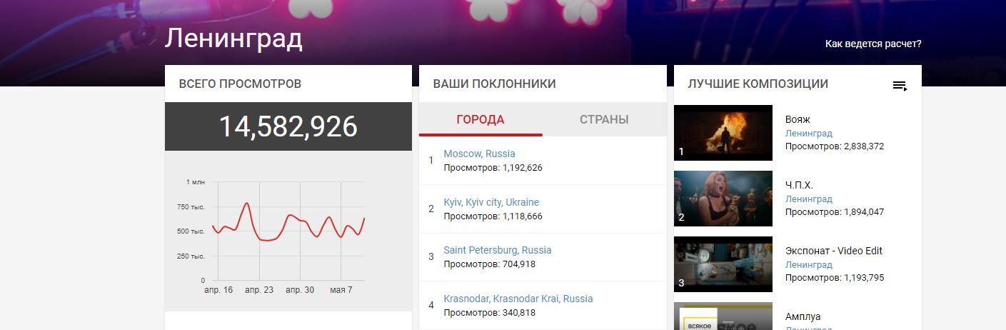 На YouTube появился музыкальный хит-парад