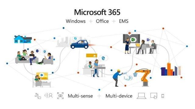 Microsoft 365 теперь включает в себя средства машинного обучения