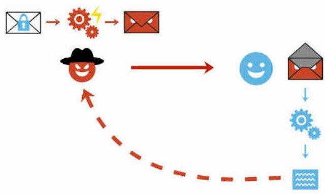 Эксплойт «Efail» раскрывает популярные схемы шифрования электронной почты