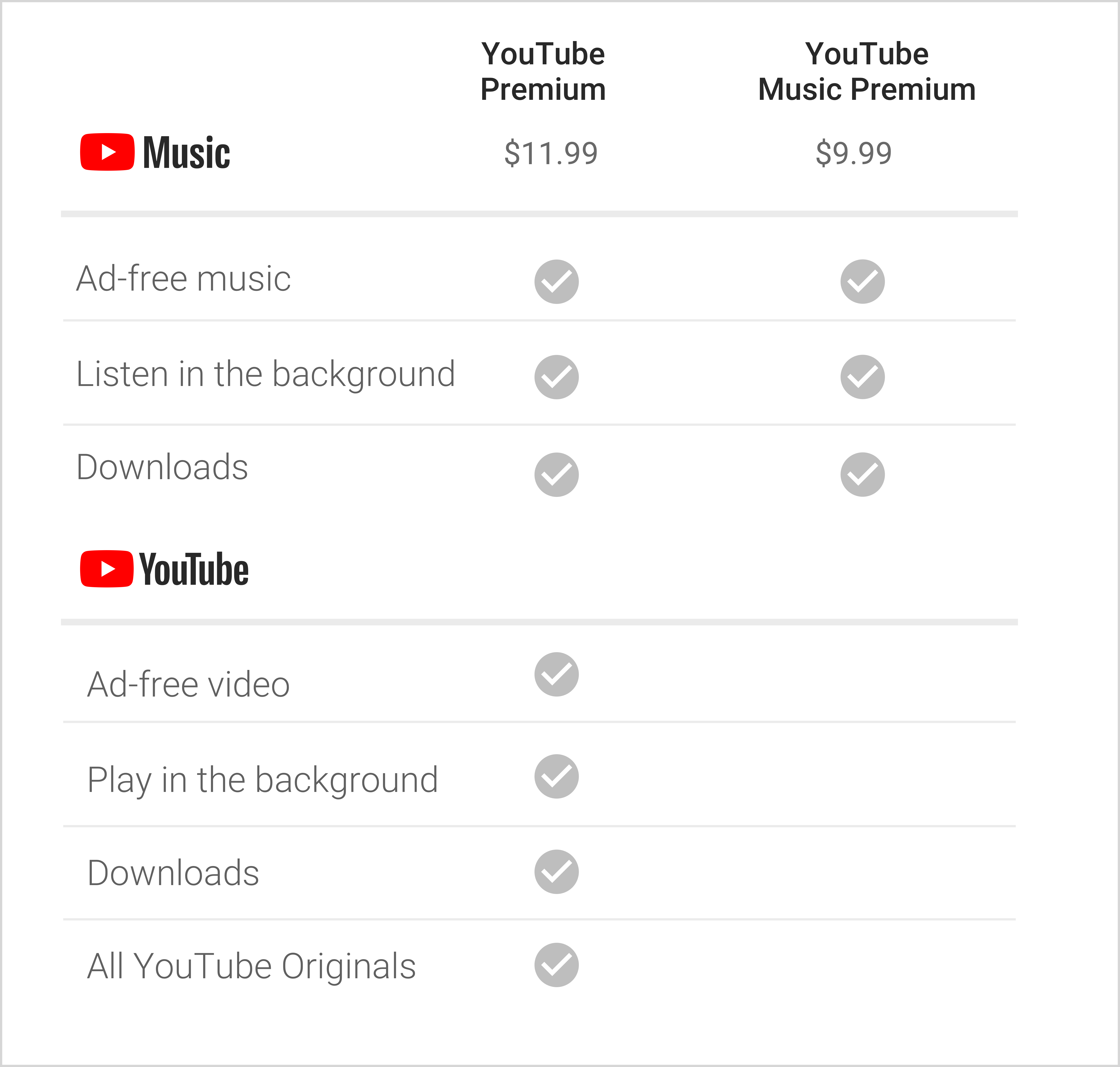 YouTube по подписке приходит в Россию