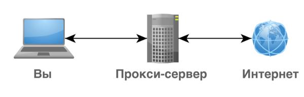 Принцип работы прокси-сервера и его свойства
