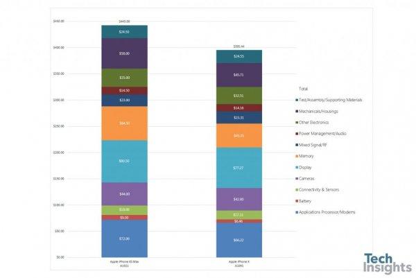 Оценочная стоимость iPhone XS Max заметно превысила iPhone X
