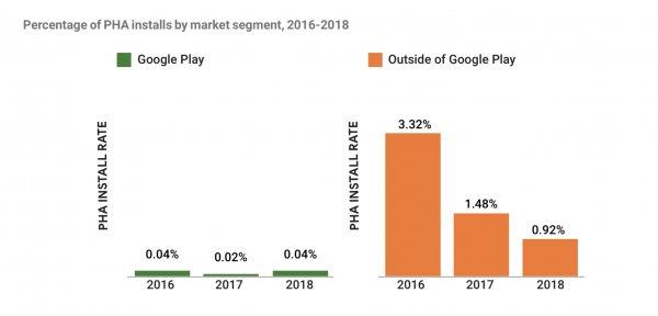 Взлом по клику: в Google Play стало больше вредоносных программ из-за рекламы в приложениях