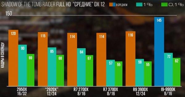 12 ядер для игр: AMD выпустила процессор Ryzen 9 3900X, основанный на архитектуре Zen 2
