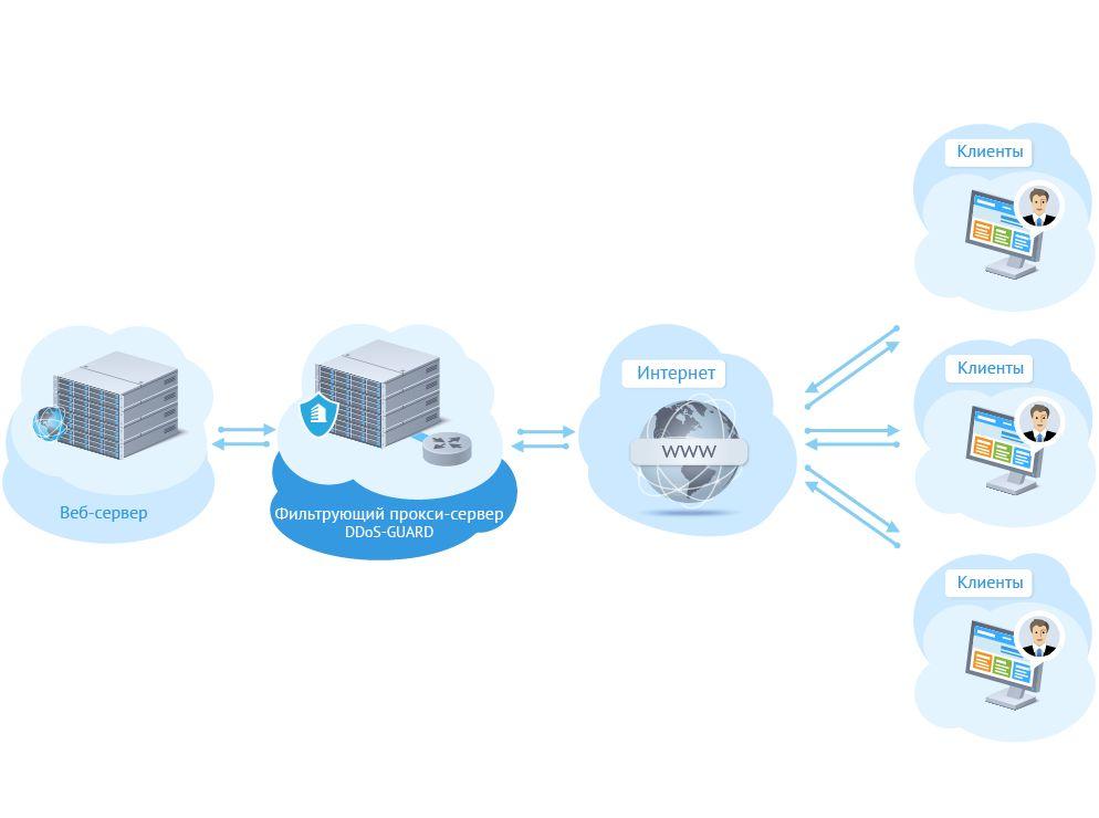 Как работает и тарифицируется защита от DDoS атак?