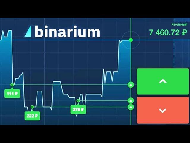 Торговые сигналы Бинариум для трейдеров